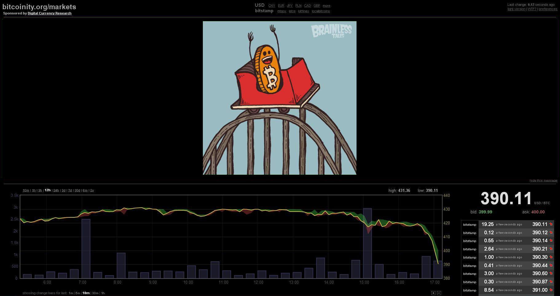 bitcoinity with roller coaster